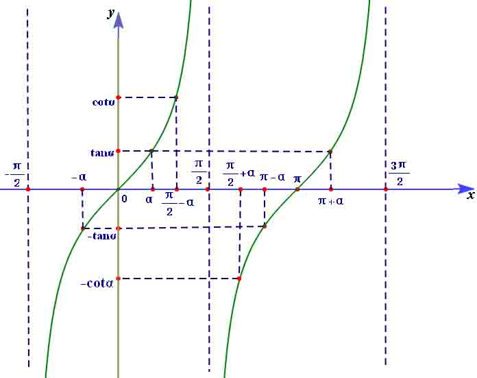 高中三角函数公式大全图解