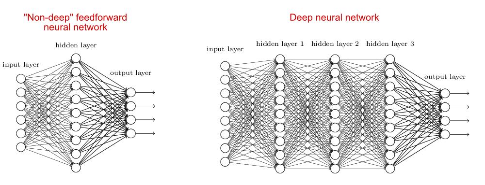 深度学习红利将尽,AI 是否又面临「死亡之谷」?