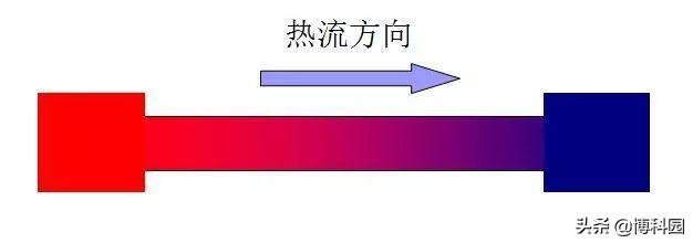 可行吗?引入新的热传导理论,以寻求高效热电材料!