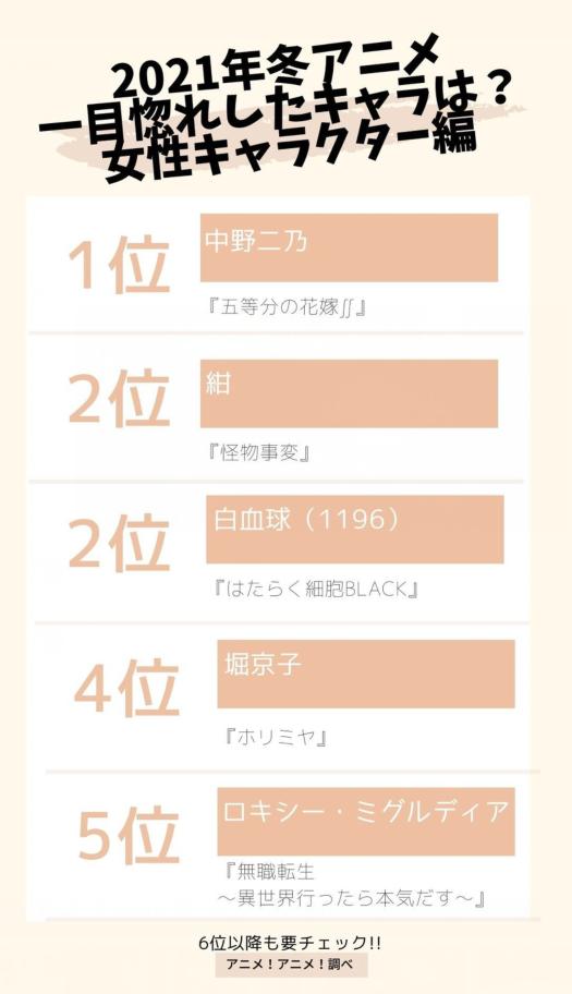 日媒投票,冬季新番動畫中一見鐘情的女性動畫角色是?二乃登頂