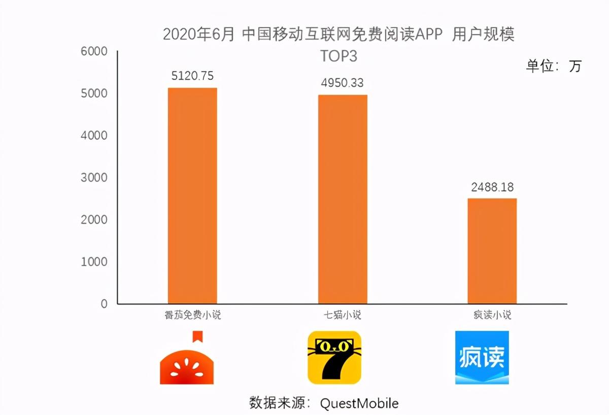 两百亿规模千亿市场,中国网络文学破圈不断,哪里才是价值洼地?