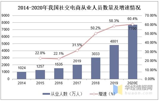 2020年社交电商行业现状,社区团购成各大平台争相布局的赛道