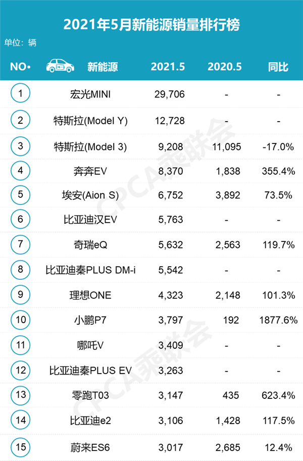 比亚迪汉创中保研新能源轿车最佳成绩;MINI EV销量火爆特斯拉暴跌