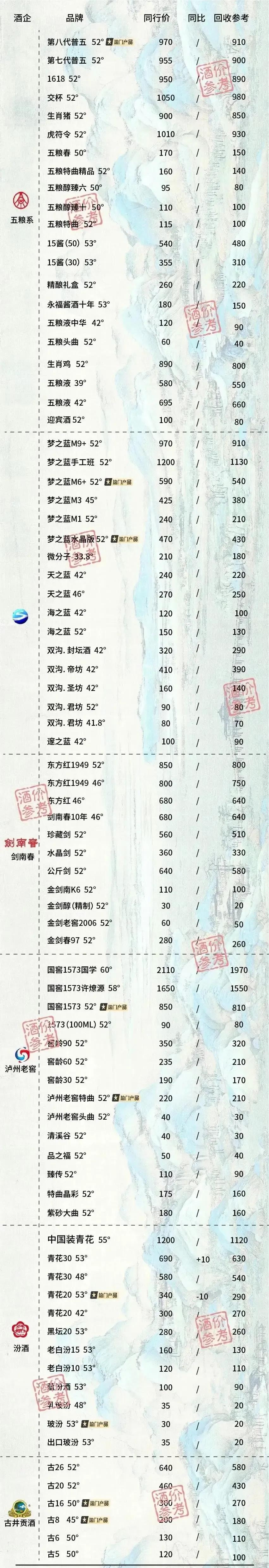 成都白酒回收价格表图片1