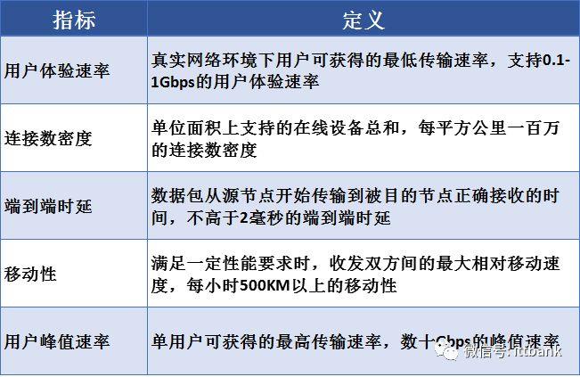 超详细的 5G 通讯产业链!(建议收藏)