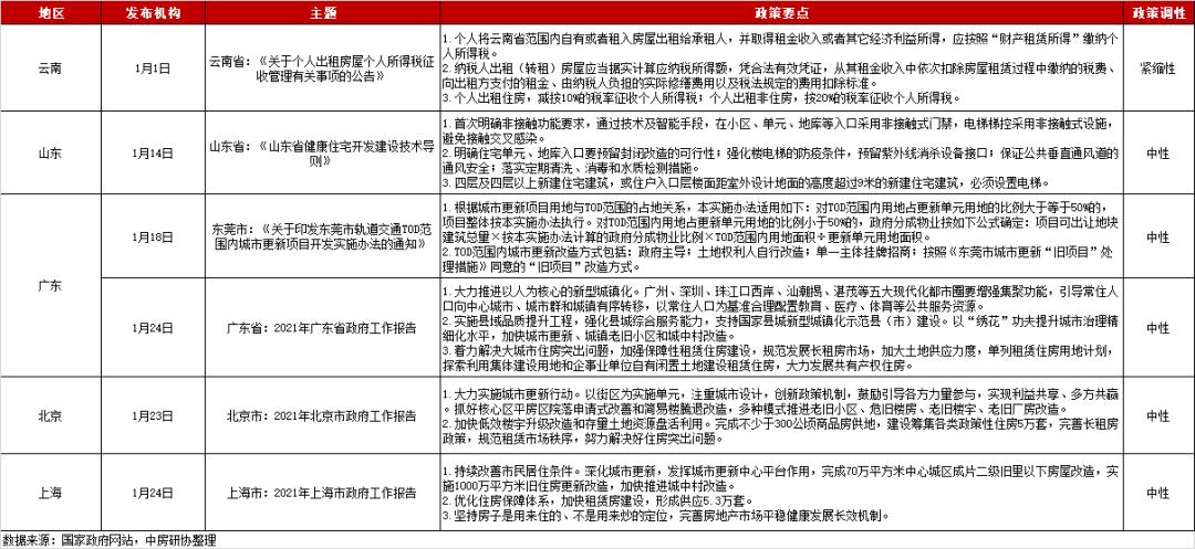 全国房地产政策变动监测报告(2021年1月)