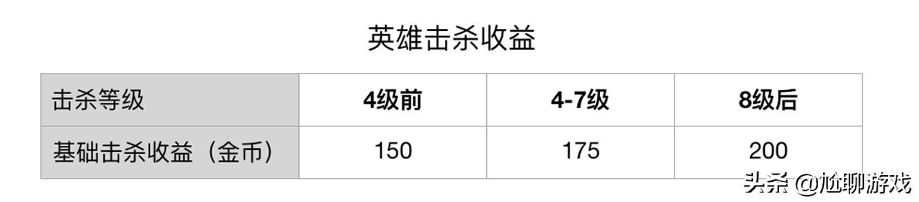 《王者荣耀》三路兵线经济收益统计:多人蹭线仍是官方倡导的主流
