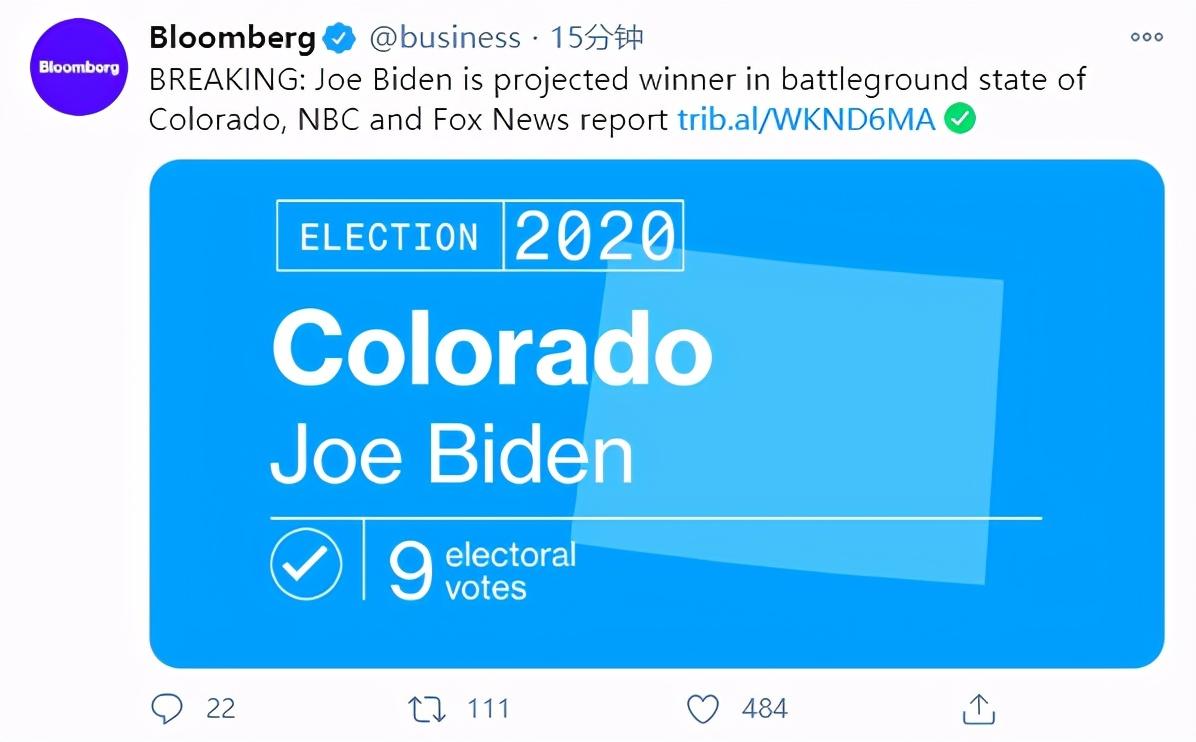 美媒:拜登已获131张选举人票,领先特朗普27张