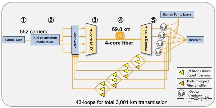 日本实现世界最高网速:319Tb/s,不到20秒就能下载整个Netflix库