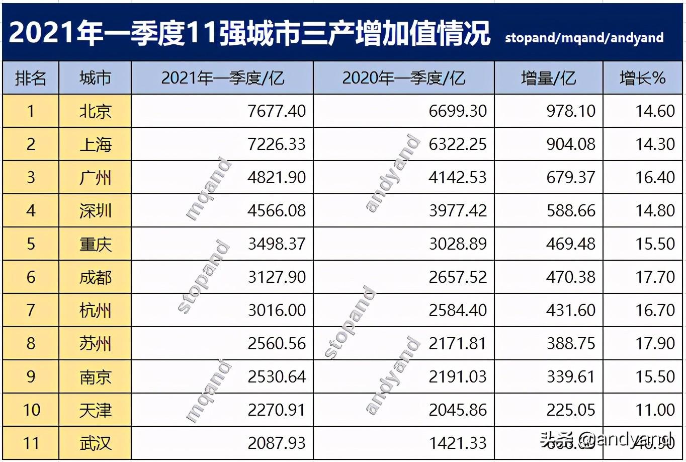 深圳与广州差距扩大,北京排第一,一季度11强城市三产增加值情况