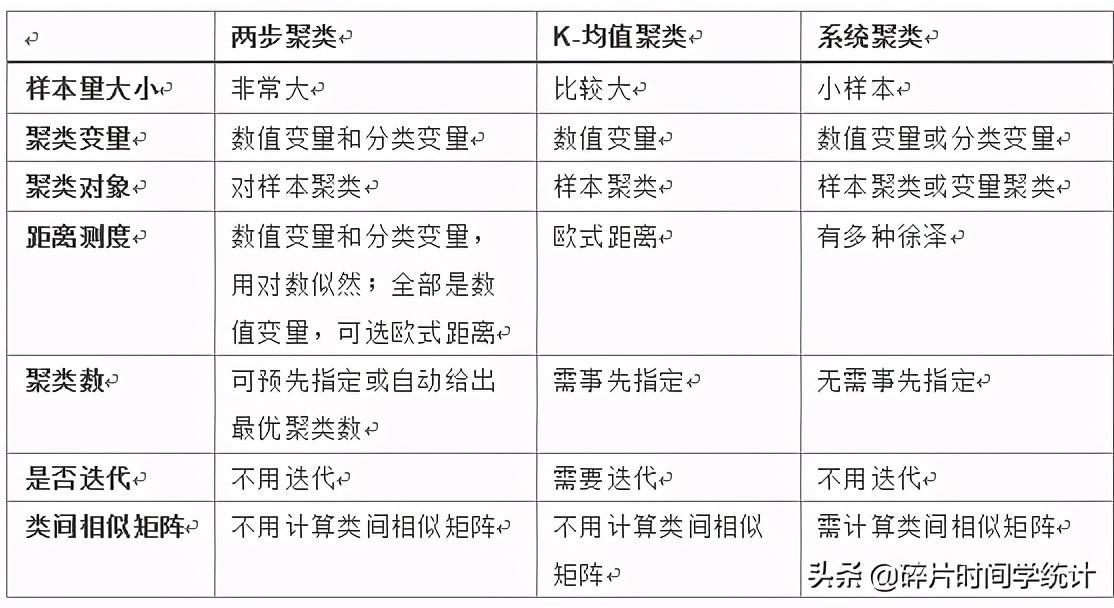 分类分析 之 系统聚类分析