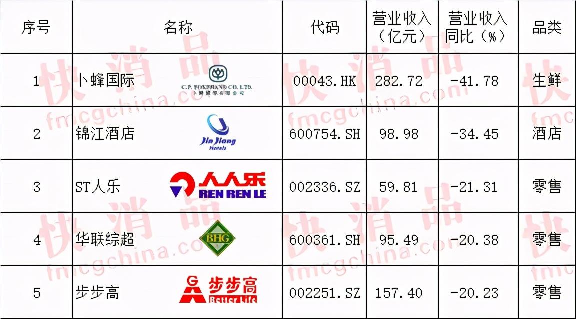 """「独家」""""2020年中国大快消上市公司100强""""公布"""