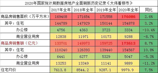 涨了!中国房地产历史首破17.6亿㎡+17万亿,涨价7.5%