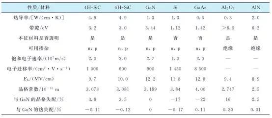 SiC半导体材料的基本性质和应用