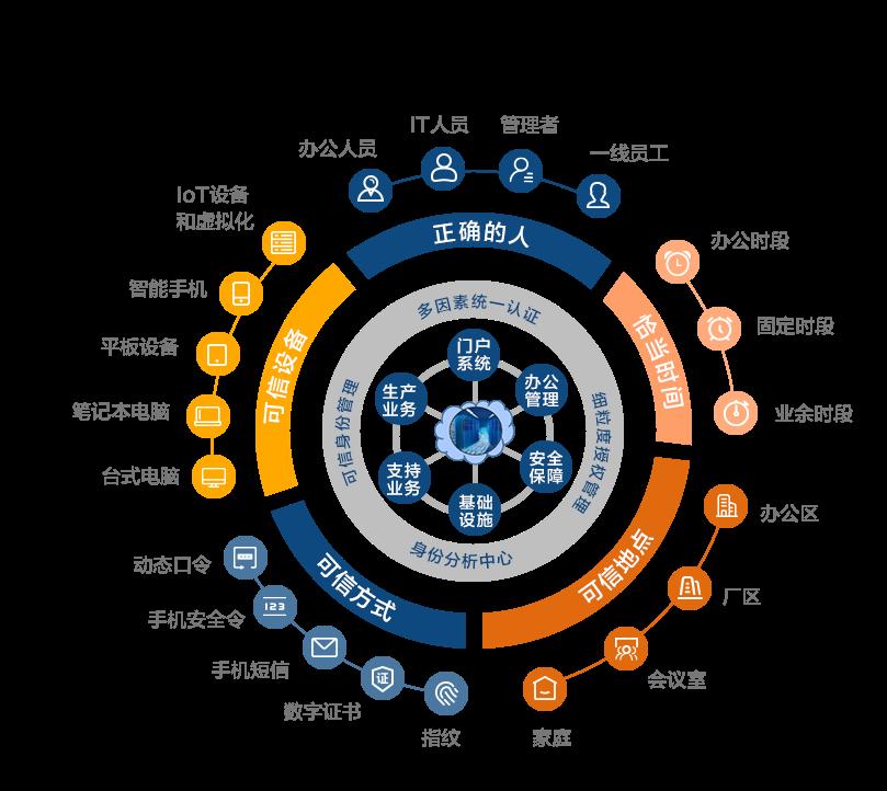 吉大正元身份认证与访问控制(IAM)平台解决方案