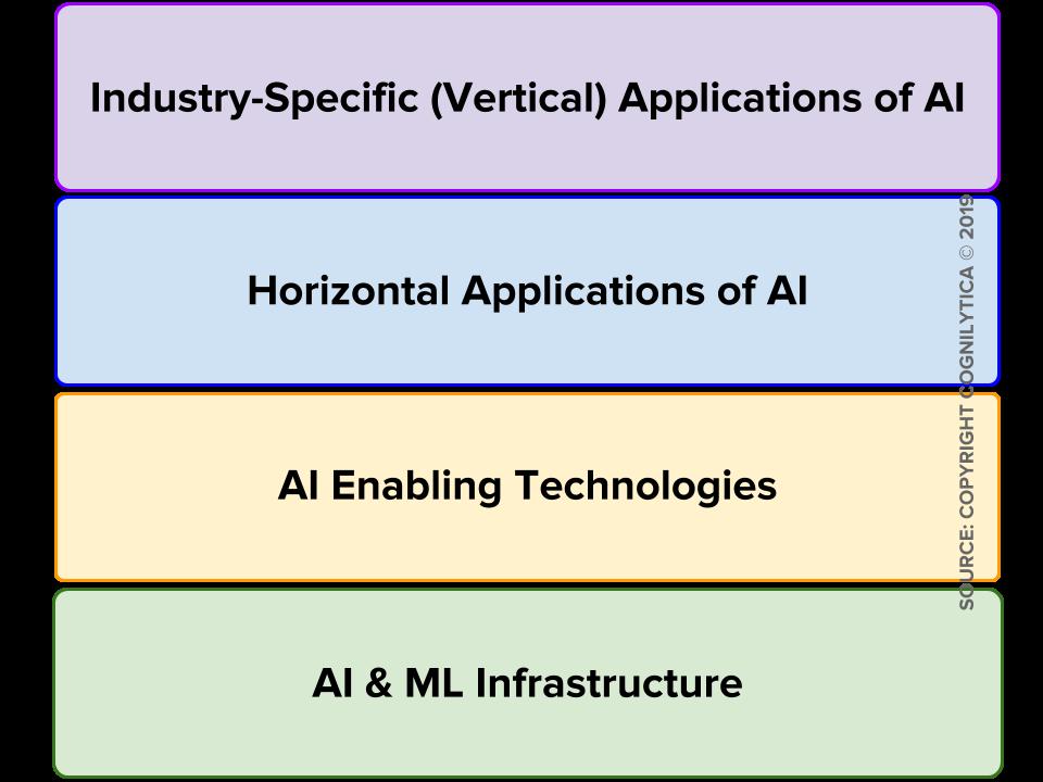 「人工智能」对AI供应商生态系统的分类:第一部分