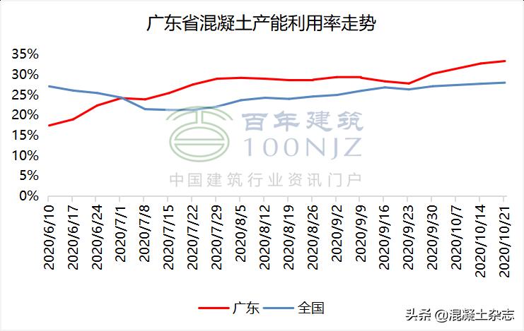 廣東多地混凝土價格大幅上漲60元/方 漲幅高達15%