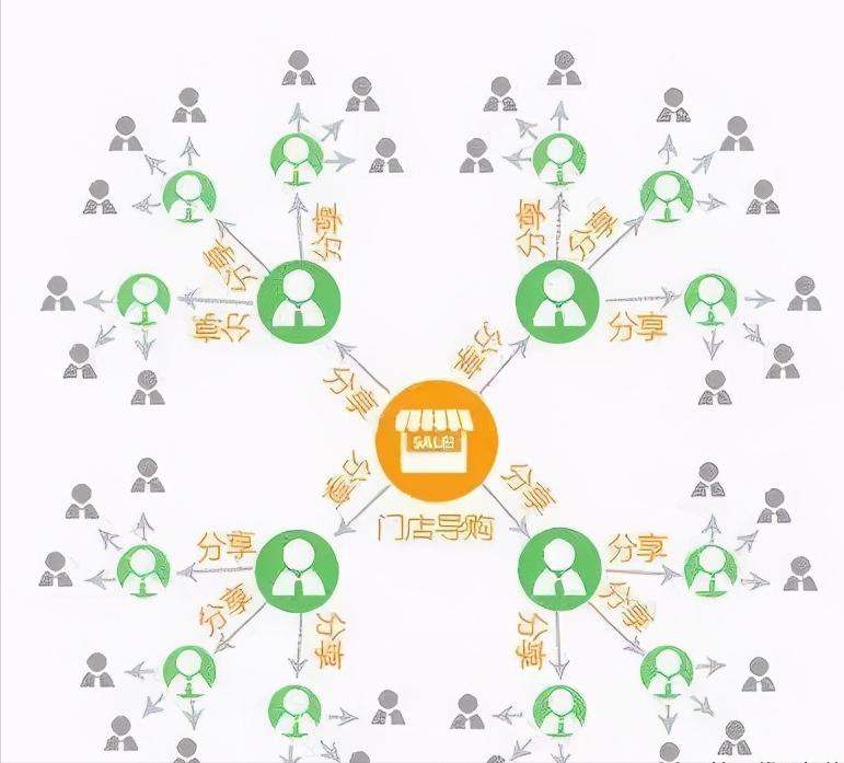 五大成功的社群运营经典案例