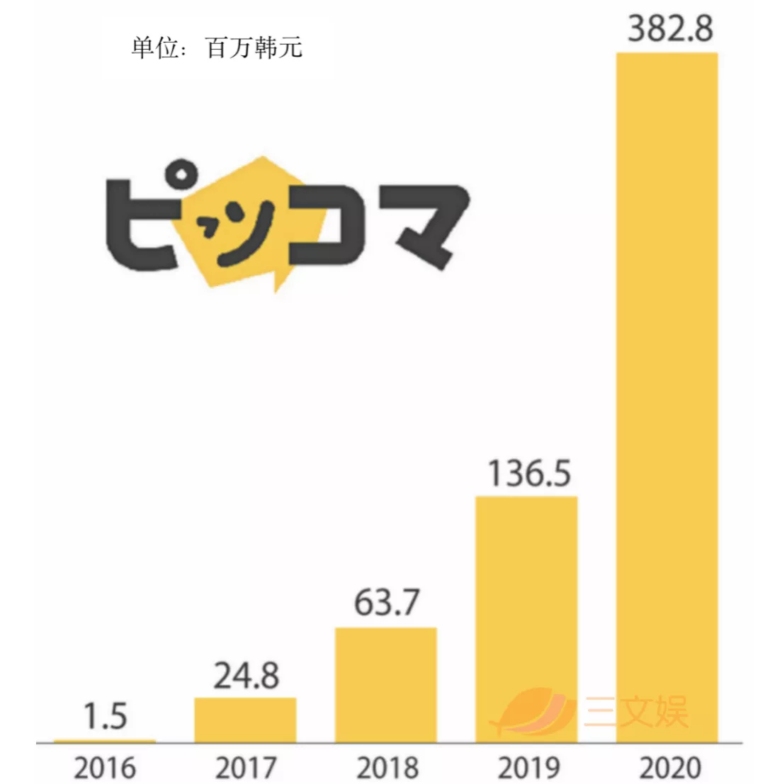 韩国网漫战争:Naver和Kakao从日韩打到东南亚北美