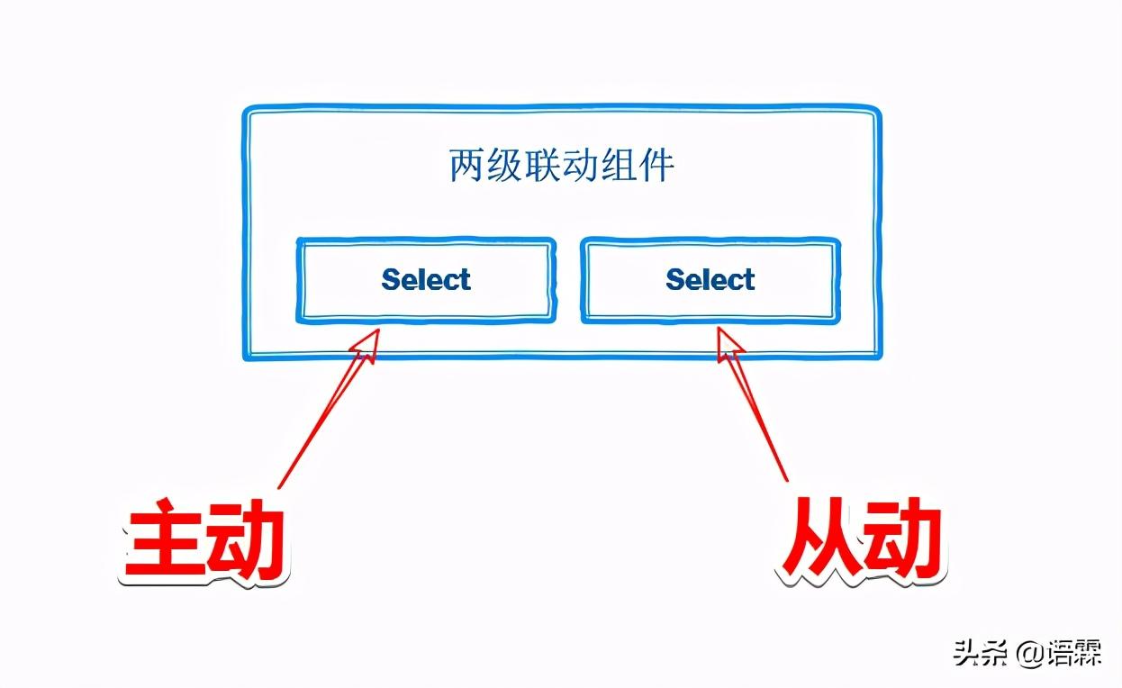 如何使用Select组件封装成级联组件