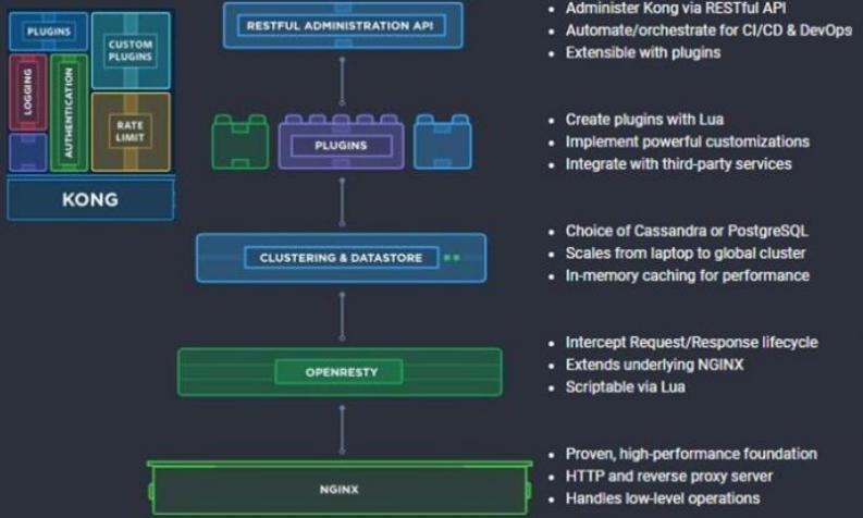 开源API网关Kong基本介绍和安装验证