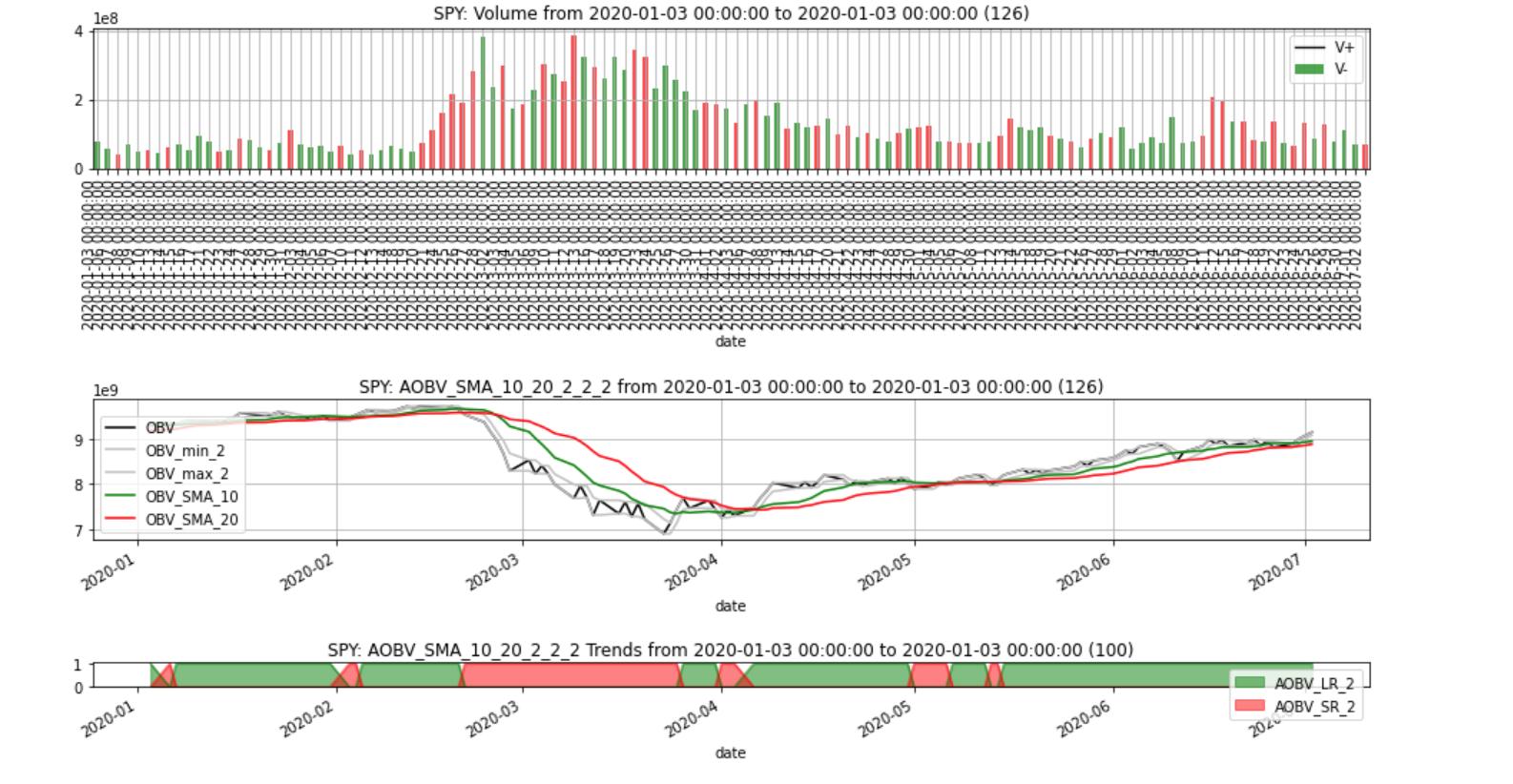 又到牛市!带你学习一个python强大证券数据分析工具