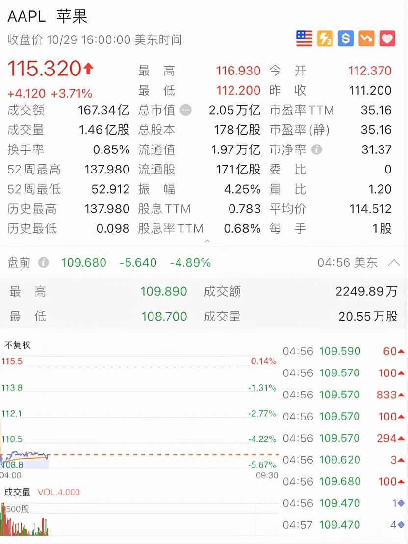 苹果盘前跌5%市值破2万亿美元大关,第四季手机销售大降20%