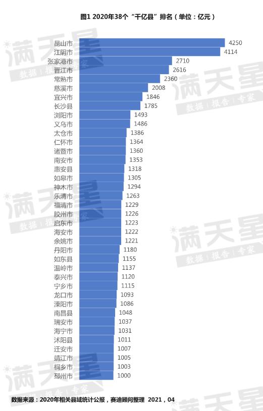 2021年,中国百强市、百强区、百强县排行