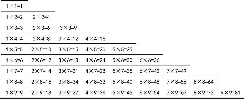 Python爬虫实战之数据保存--python实现九九乘法表