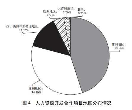 全文来了!《新时代的中国国际发展合作》白皮书发布
