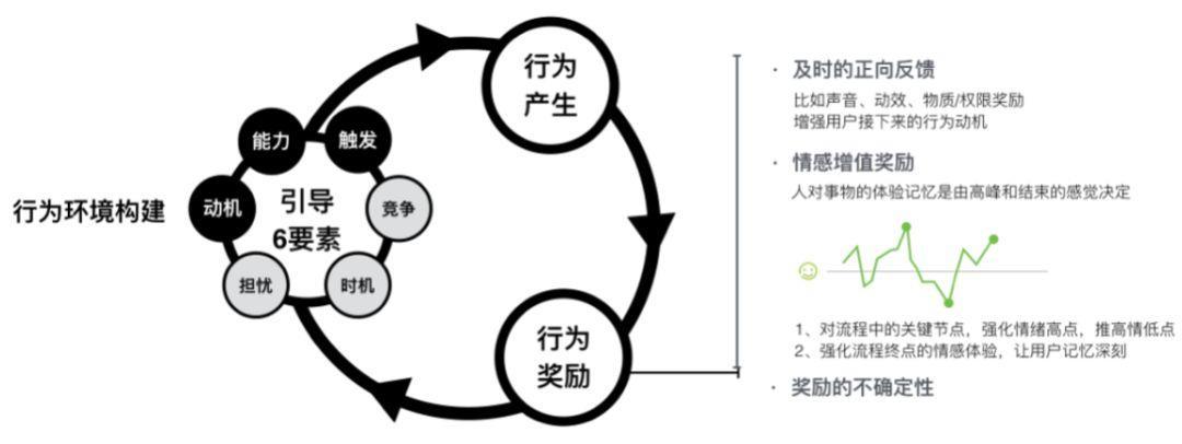增长系列(一):如何设计高转化的着陆页?
