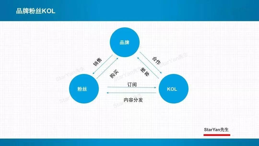 KOL使用的6条实战营销经验