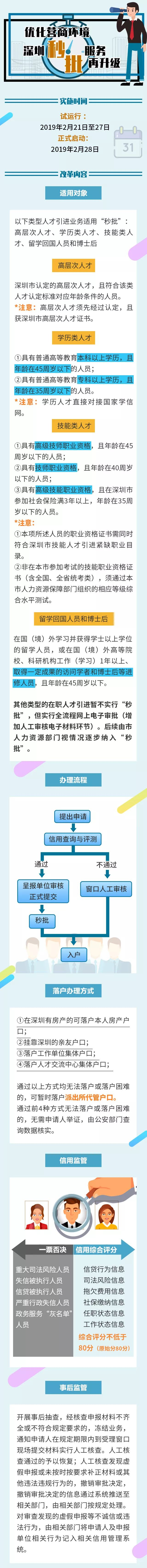 2019落户深圳新政即将实施!符合这些条件你也可以来申请