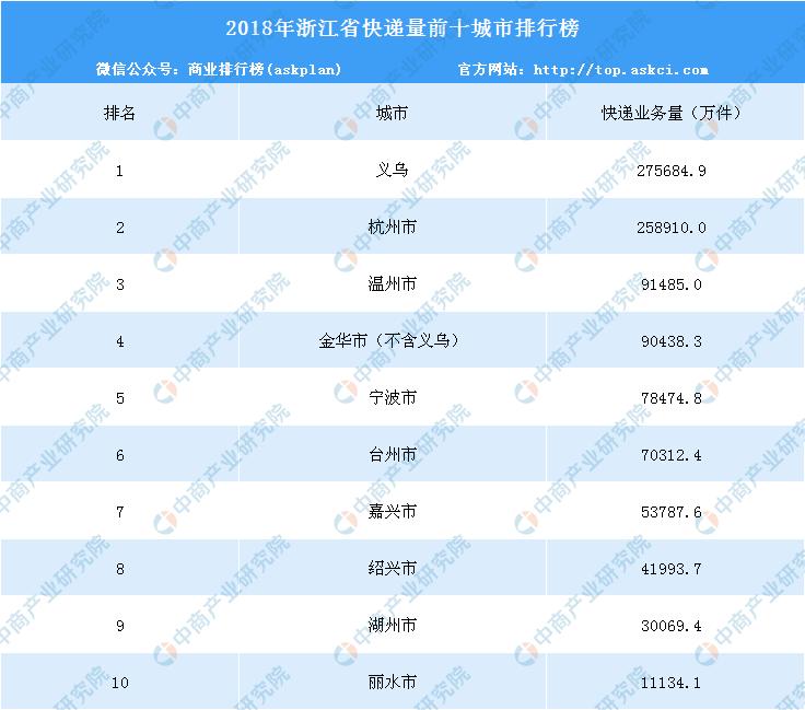 义乌市快递最多!2018年浙江省快递量前十城市排名
