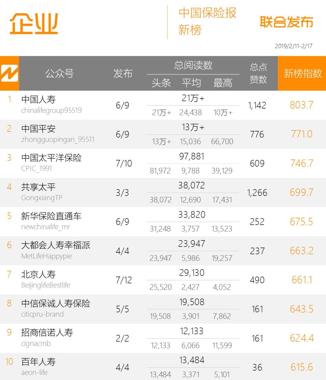 """保险周榜 十大理赔案例受关注,""""中国人寿""""斩获10万+ 第1张"""