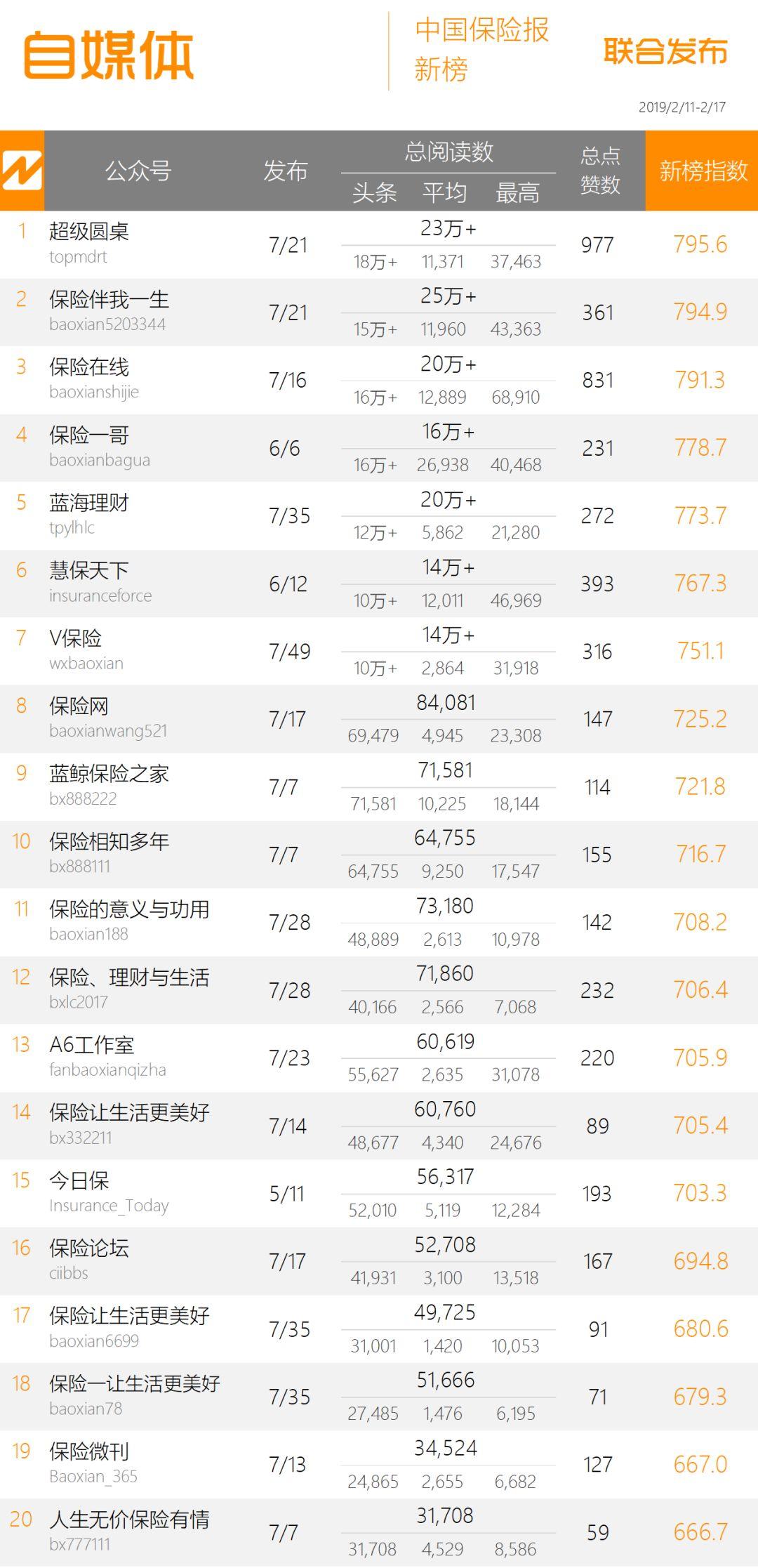 """保险周榜 十大理赔案例受关注,""""中国人寿""""斩获10万+ 第3张"""