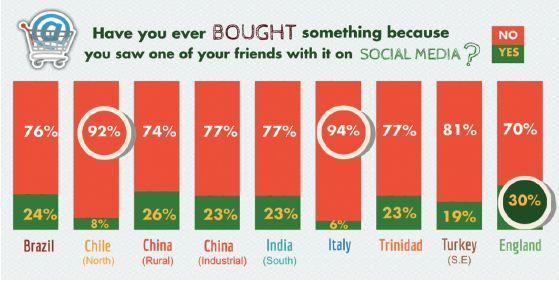先有社交才有互联网:颠覆中的社交电商