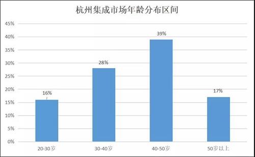 聚焦区域|走进杭州,解读当地智能家居市场发展现状与趋势