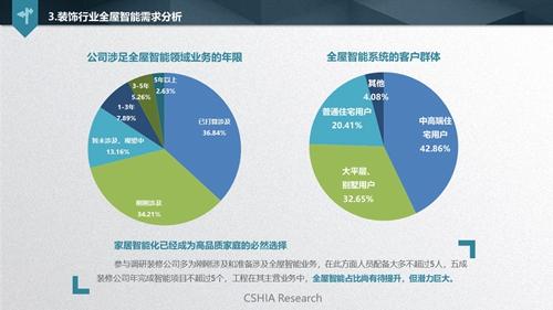 深度解读:《2019 中国智能家居发展白皮书》