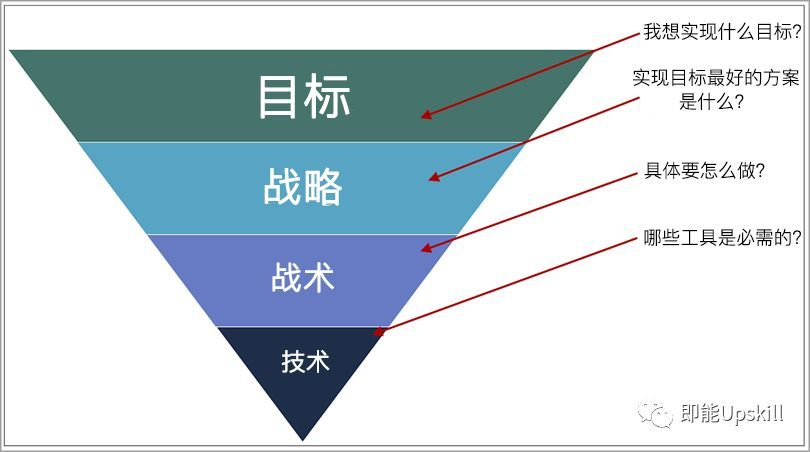 电商营销:目标导向为主,技术为辅