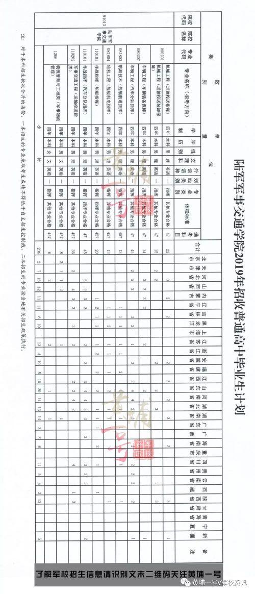 陆军军事交通学院历年分数线+女生专业介绍+毕业分配