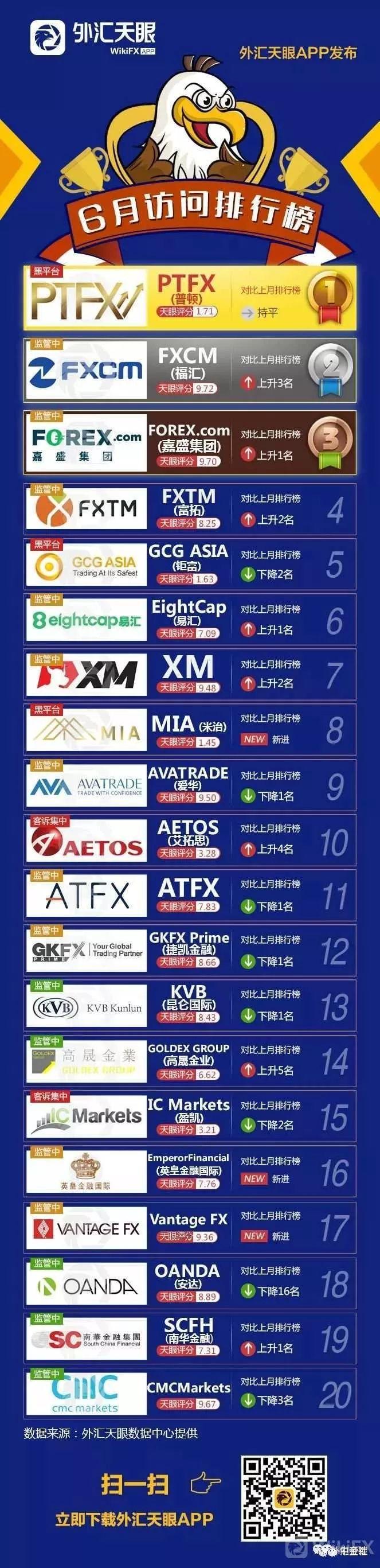 「排行」外汇天眼宣告6月碰头排行榜 较上月再添一家黑平台(附名单)