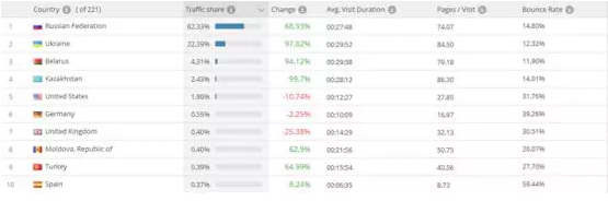 VK.com( 俄罗斯社交网站)的流量入口在哪?VK流量入口分析