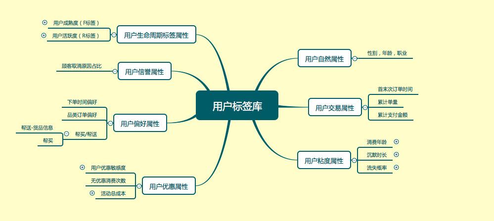 简述常用的用户行为分析模型