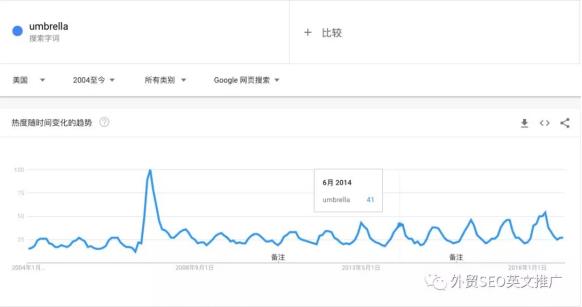 实操!Google Trends谷歌趋势详细使用教程及7大技巧