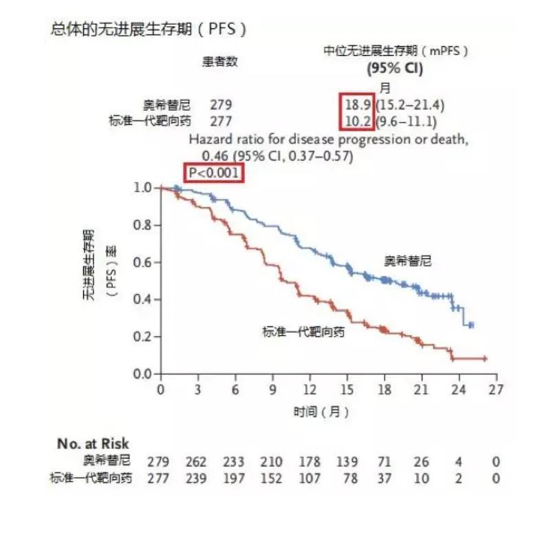 探讨:中国进口奥希替尼价格 奥希替尼多少钱一盒中国家庭用的起