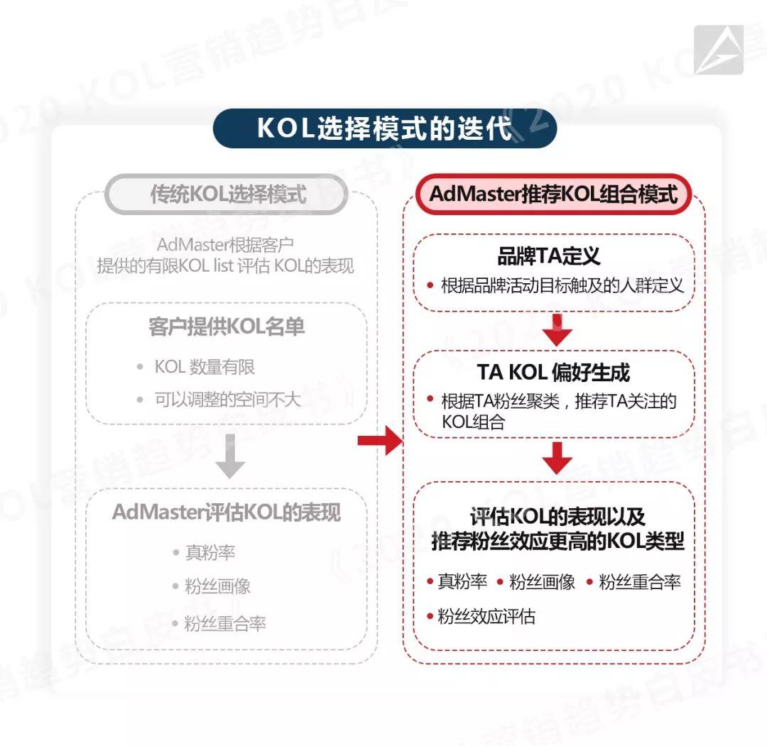 AdMaster:数据全解KOL营销链路及趋势