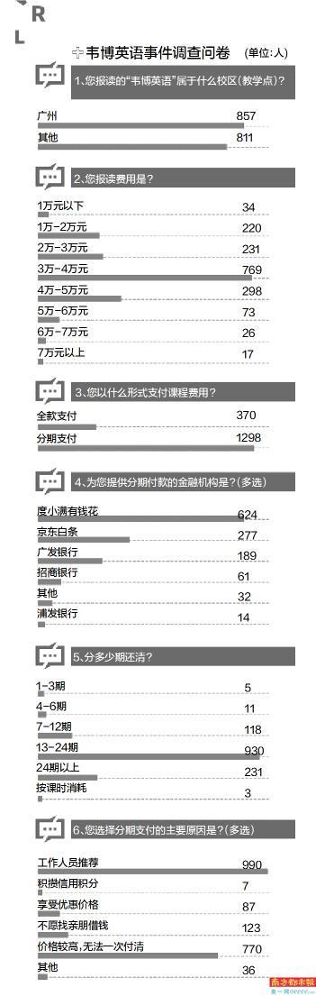 韦博英语广州门店全部关停 有一笔学费高达15万元