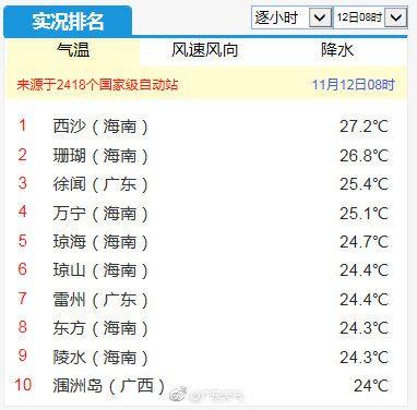 """""""双十一特供""""强冷空气已发货!广东能收到吗?"""