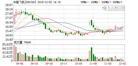 AVIC西飞股东增加801人,平均持股36.28万元